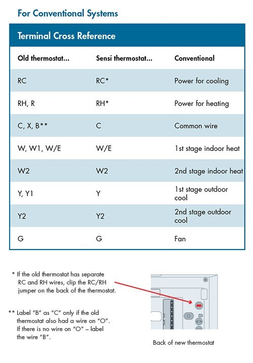 How do I wire my thermostat? | Sensi CA | Two Stage Thermostat Wiring Diagram |  | Sensi Thermostats - Emerson